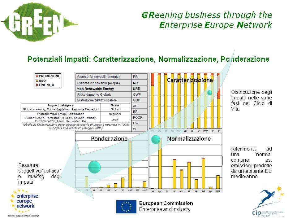 LCA per non spostare i problemi (… avoid shifting problems, UNEP 2004) Benefici LAnalisi dei Ciclo di Vita (LCA) facilita i confronti delle performance ambientali di prodotti diversi secondo una base comune.