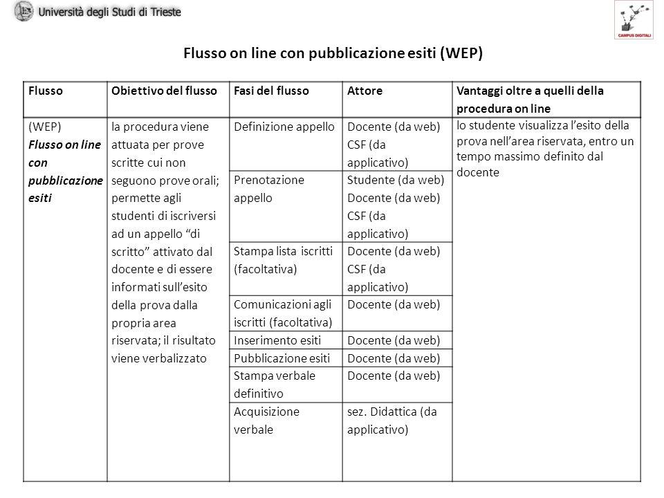 Flusso on line con pubblicazione esiti (WEP) FlussoObiettivo del flussoFasi del flussoAttore Vantaggi oltre a quelli della procedura on line (WEP) Flusso on line con pubblicazione esiti la procedura viene attuata per prove scritte cui non seguono prove orali; permette agli studenti di iscriversi ad un appello di scritto attivato dal docente e di essere informati sullesito della prova dalla propria area riservata; il risultato viene verbalizzato Definizione appello Docente (da web) CSF (da applicativo) lo studente visualizza lesito della prova nellarea riservata, entro un tempo massimo definito dal docente Prenotazione appello Studente (da web) Docente (da web) CSF (da applicativo) Stampa lista iscritti (facoltativa) Docente (da web) CSF (da applicativo) Comunicazioni agli iscritti (facoltativa) Docente (da web) Inserimento esitiDocente (da web) Pubblicazione esitiDocente (da web) Stampa verbale definitivo Docente (da web) Acquisizione verbale sez.