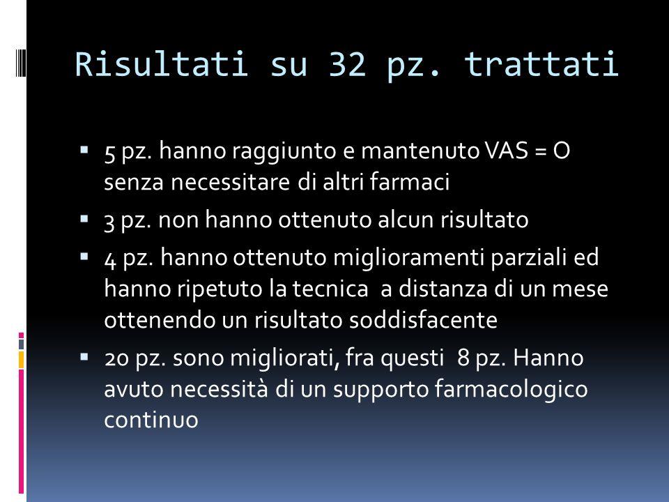 Risultati su 32 pz.trattati 5 pz.