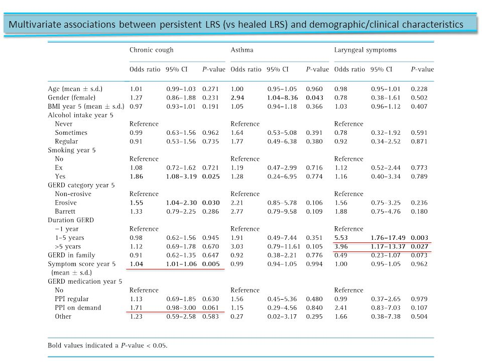 Multivariate associations between persistent LRS (vs healed LRS) and demographic/clinical characteristics