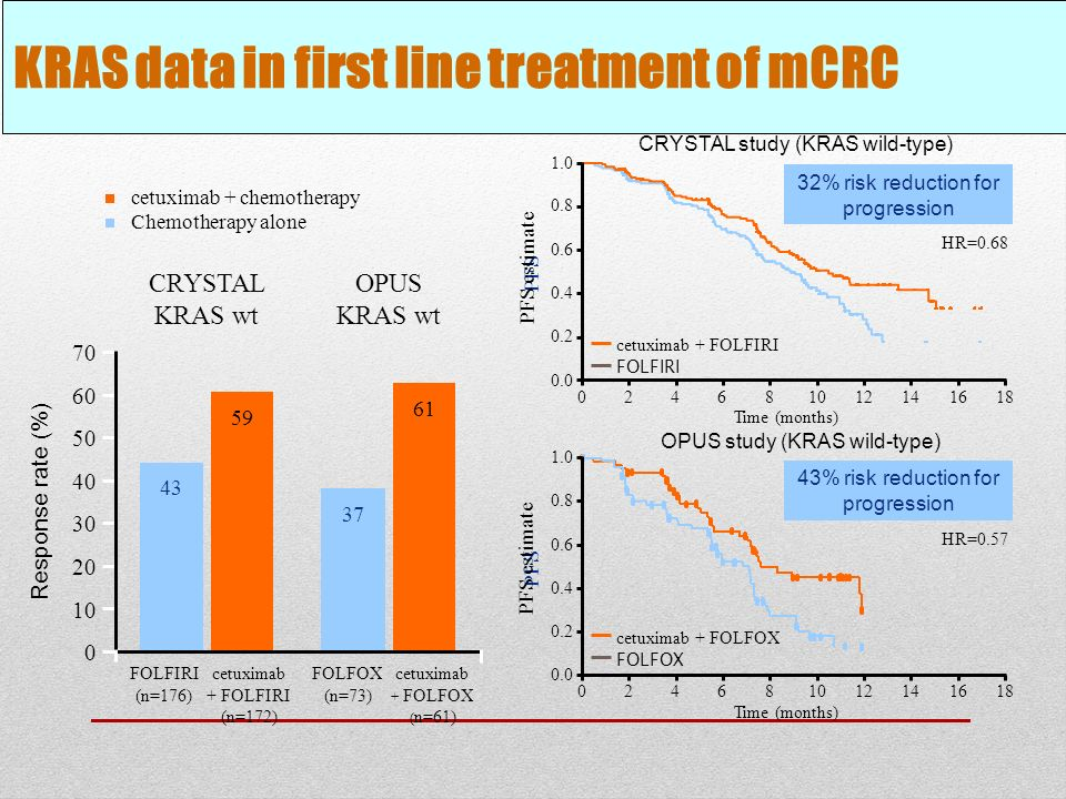 KRAS data in first line treatment of mCRC