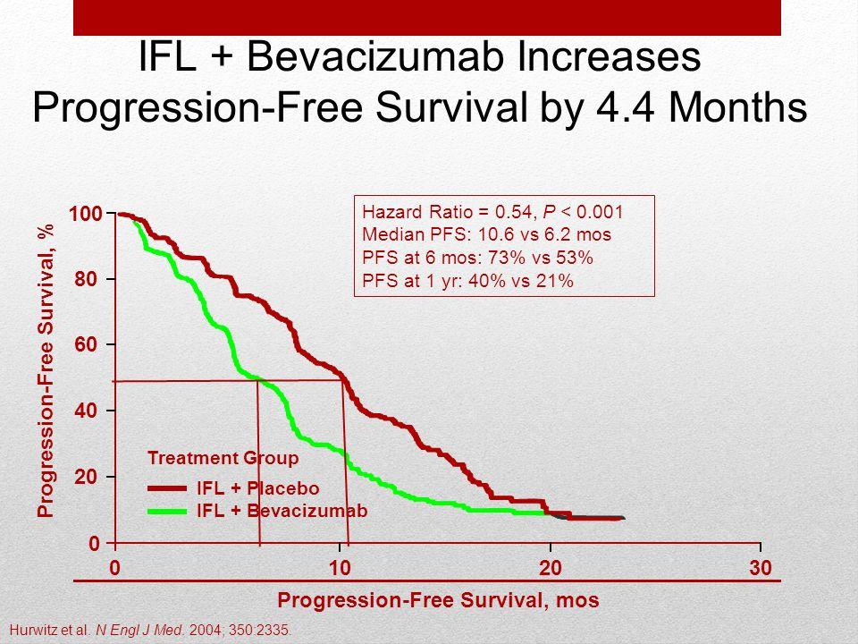 Hazard Ratio = 0.54, P < 0.001 Median PFS: 10.6 vs 6.2 mos PFS at 6 mos: 73% vs 53% PFS at 1 yr: 40% vs 21% 20 0102030 0 80 100 40 60 Progression-Free