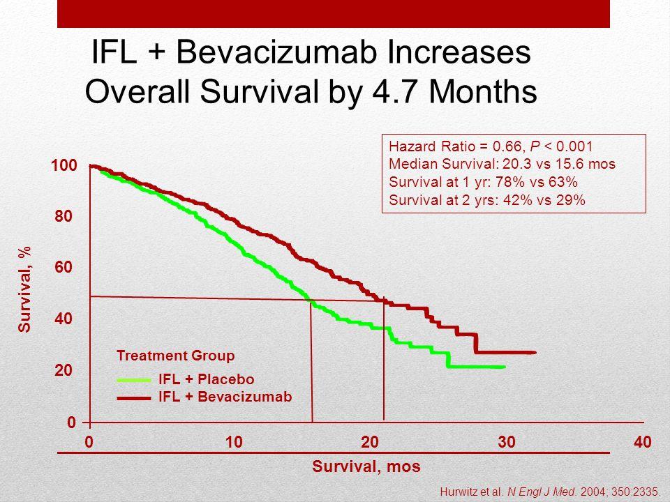 Hazard Ratio = 0.66, P < 0.001 Median Survival: 20.3 vs 15.6 mos Survival at 1 yr: 78% vs 63% Survival at 2 yrs: 42% vs 29% Survival, mos Survival, %