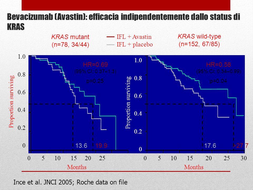 Ince et al. JNCI 2005; Roche data on file Bevacizumab (Avastin): efficacia indipendentemente dallo status di KRAS 13.619.917.6>27.7 HR=0.58 (95% CI: 0