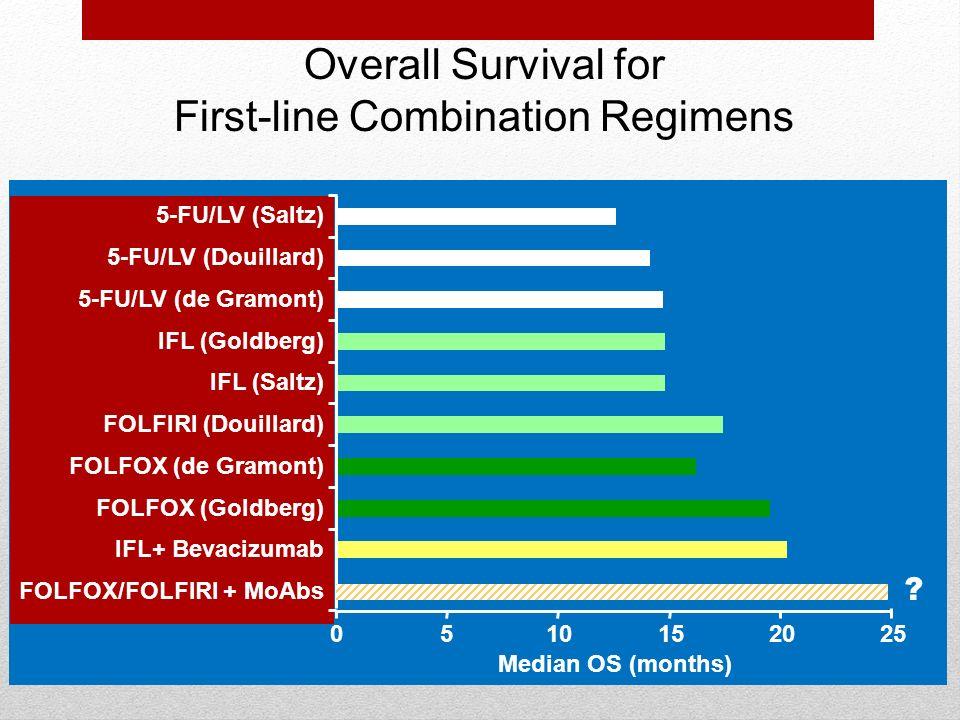 Overall Survival for First-line Combination Regimens 5-FU/LV (Saltz) 5-FU/LV (Douillard) 5-FU/LV (de Gramont) IFL (Goldberg) IFL (Saltz) FOLFIRI (Doui