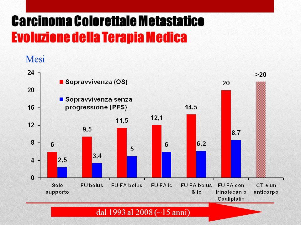 Carcinoma Colorettale Metastatico Evoluzione della Terapia Medica Mesi dal 1993 al 2008 (~15 anni)