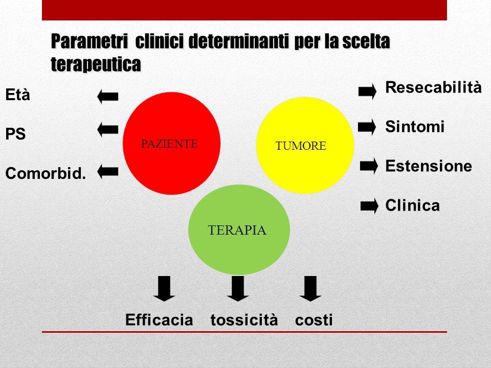 Parametri clinici determinanti per la scelta terapeutica PAZIENTE TUMORE TERAPIA Età PS Comorbid. Resecabilità Sintomi Estensione Clinica Efficacia to