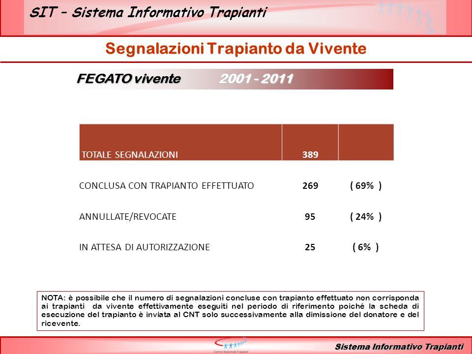SIT – Sistema Informativo Trapianti Sistema Informativo Trapianti Segnalazioni Trapianto da Vivente FEGATO vivente 2001 - 2011