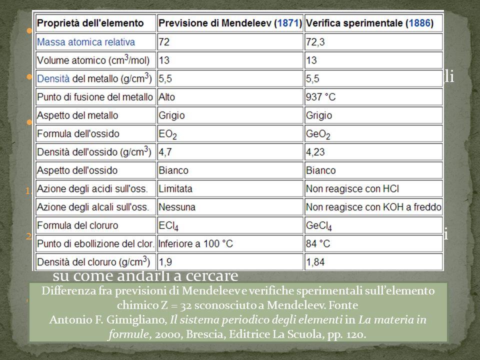 La tavola periodica di Mendeelev presentava diversi spazi vuoti Il chimico sosteneva che questi spazi contenessero degli elementi che ancora dovevano essere scoperti In questo modo la sua tabella non era un semplice modo di ordinare gli atomi ma era a tutti gli effetti una teoria scientifica in quanto essa prevedeva: 1.