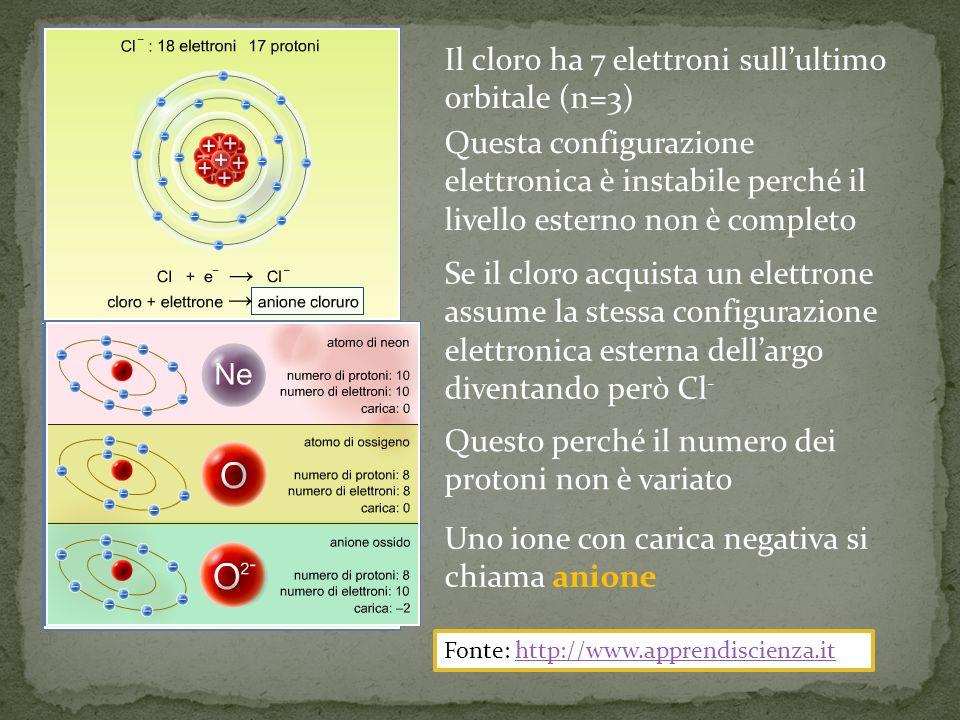 Il cloro ha 7 elettroni sullultimo orbitale (n=3) Questa configurazione elettronica è instabile perché il livello esterno non è completo Se il cloro acquista un elettrone assume la stessa configurazione elettronica esterna dellargo diventando però Cl - Questo perché il numero dei protoni non è variato Uno ione con carica negativa si chiama anione Fonte: http://www.apprendiscienza.ithttp://www.apprendiscienza.it
