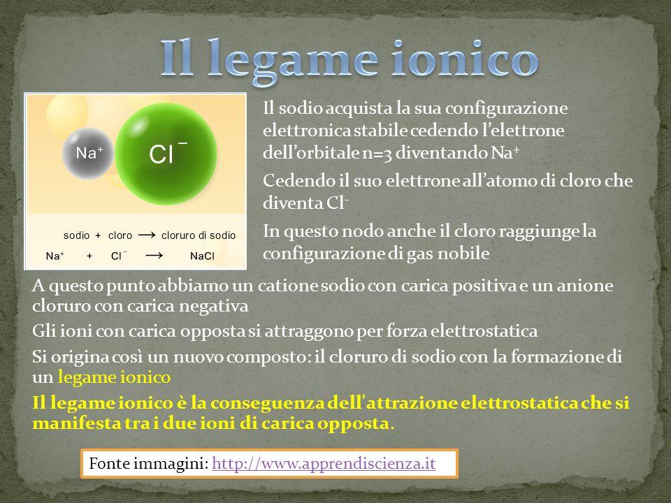 Il sodio acquista la sua configurazione elettronica stabile cedendo lelettrone dellorbitale n=3 diventando Na + Cedendo il suo elettrone allatomo di cloro che diventa Cl - In questo nodo anche il cloro raggiunge la configurazione di gas nobile A questo punto abbiamo un catione sodio con carica positiva e un anione cloruro con carica negativa Gli ioni con carica opposta si attraggono per forza elettrostatica Si origina così un nuovo composto: il cloruro di sodio con la formazione di un legame ionico Il legame ionico è la conseguenza dell attrazione elettrostatica che si manifesta tra i due ioni di carica opposta.