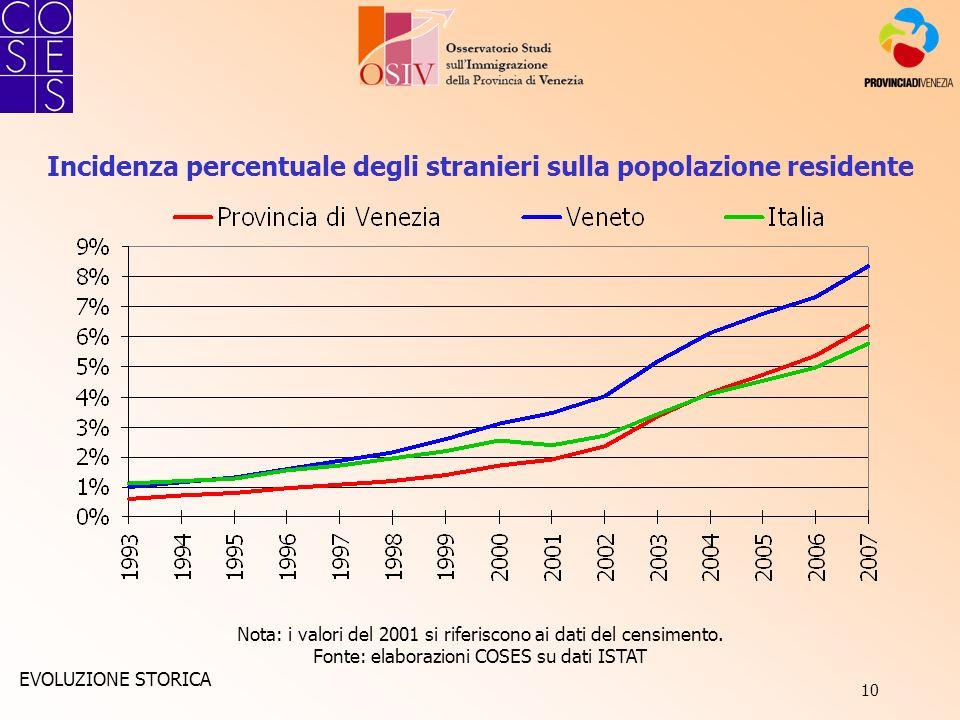 10 Incidenza percentuale degli stranieri sulla popolazione residente Nota: i valori del 2001 si riferiscono ai dati del censimento. Fonte: elaborazion