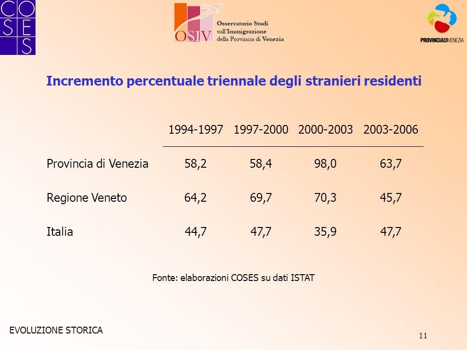 11 Incremento percentuale triennale degli stranieri residenti Fonte: elaborazioni COSES su dati ISTAT 1994-19971997-20002000-20032003-2006 Provincia d