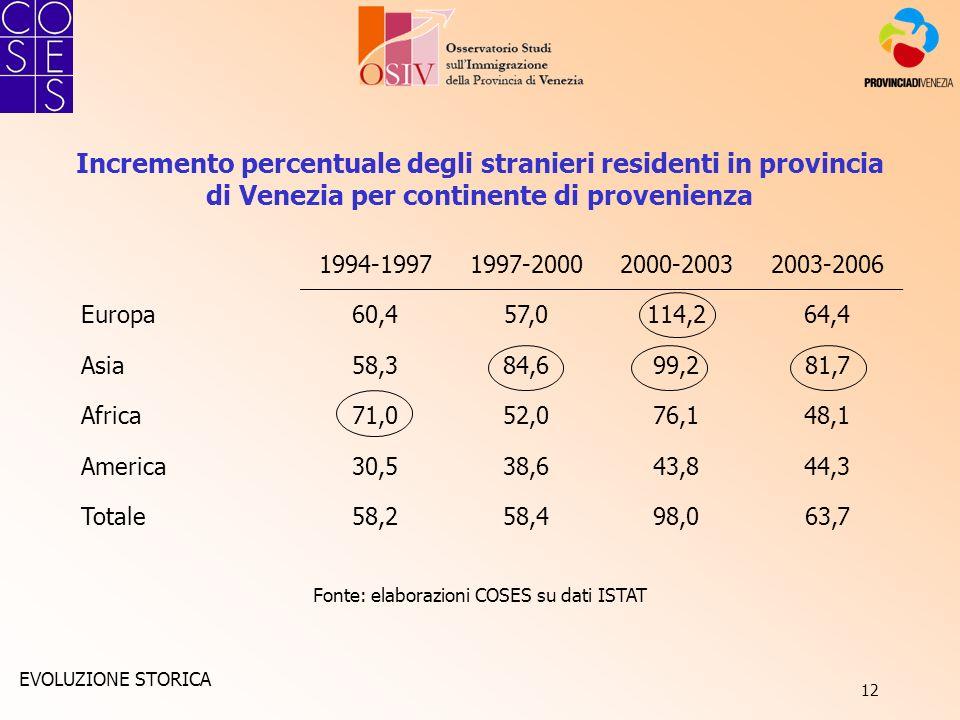 12 Incremento percentuale degli stranieri residenti in provincia di Venezia per continente di provenienza Fonte: elaborazioni COSES su dati ISTAT 1994