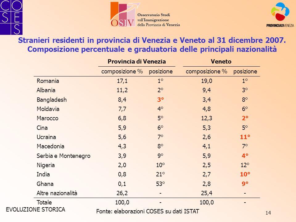 14 Fonte: elaborazioni COSES su dati ISTAT Stranieri residenti in provincia di Venezia e Veneto al 31 dicembre 2007. Composizione percentuale e gradua