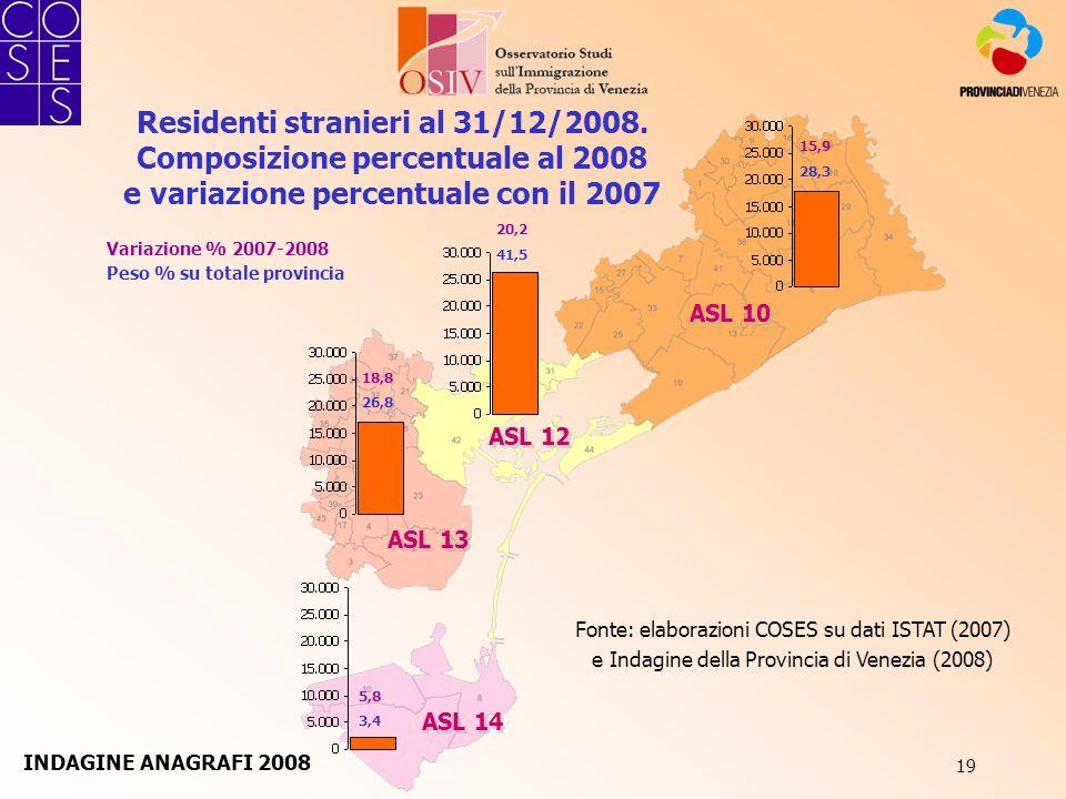 19 Residenti stranieri al 31/12/2008. Composizione percentuale al 2008 e variazione percentuale con il 2007 ASL 10 ASL 13 ASL 12 ASL 14 Fonte: elabora