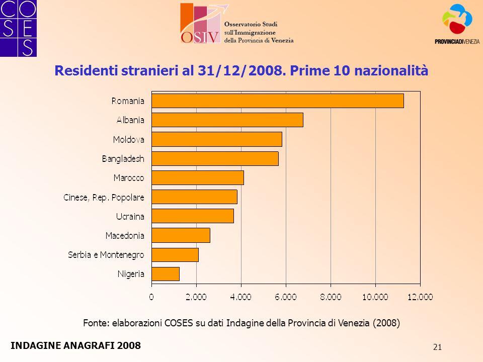 21 Residenti stranieri al 31/12/2008. Prime 10 nazionalità Fonte: elaborazioni COSES su dati Indagine della Provincia di Venezia (2008) INDAGINE ANAGR