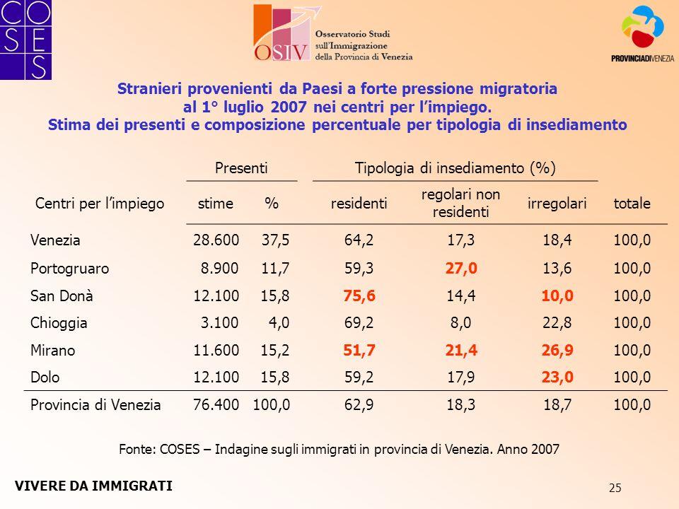 25 Stranieri provenienti da Paesi a forte pressione migratoria al 1° luglio 2007 nei centri per limpiego. Stima dei presenti e composizione percentual