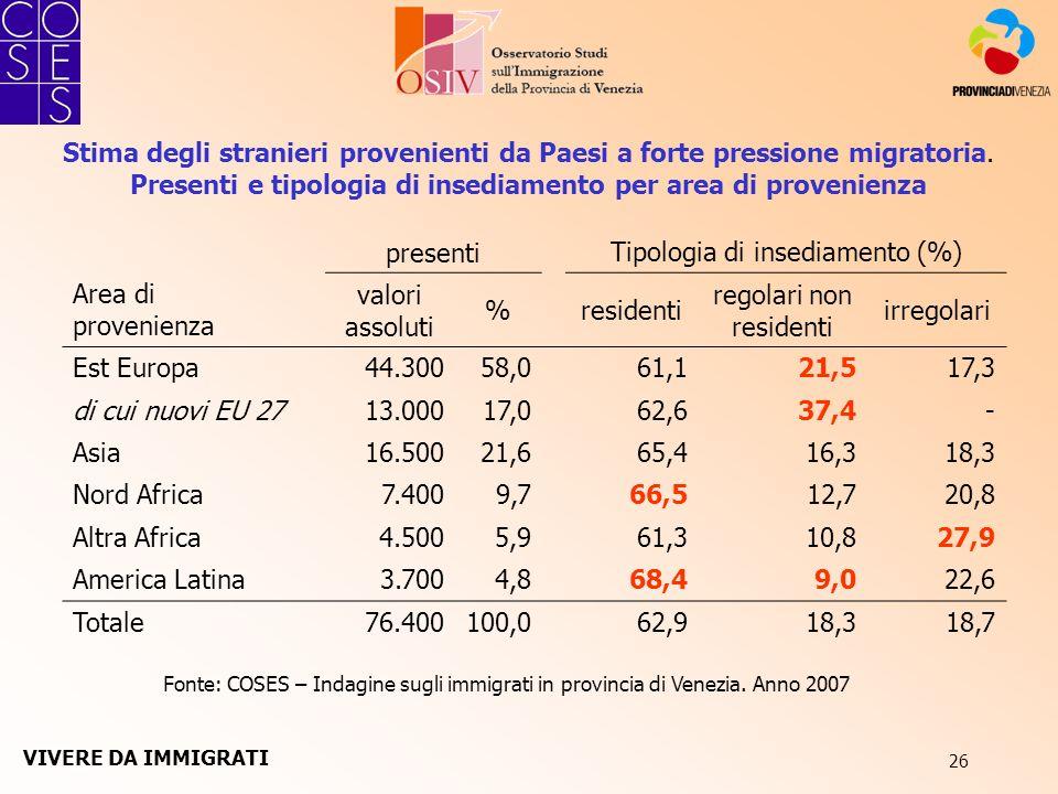 26 Stima degli stranieri provenienti da Paesi a forte pressione migratoria. Presenti e tipologia di insediamento per area di provenienza Fonte: COSES