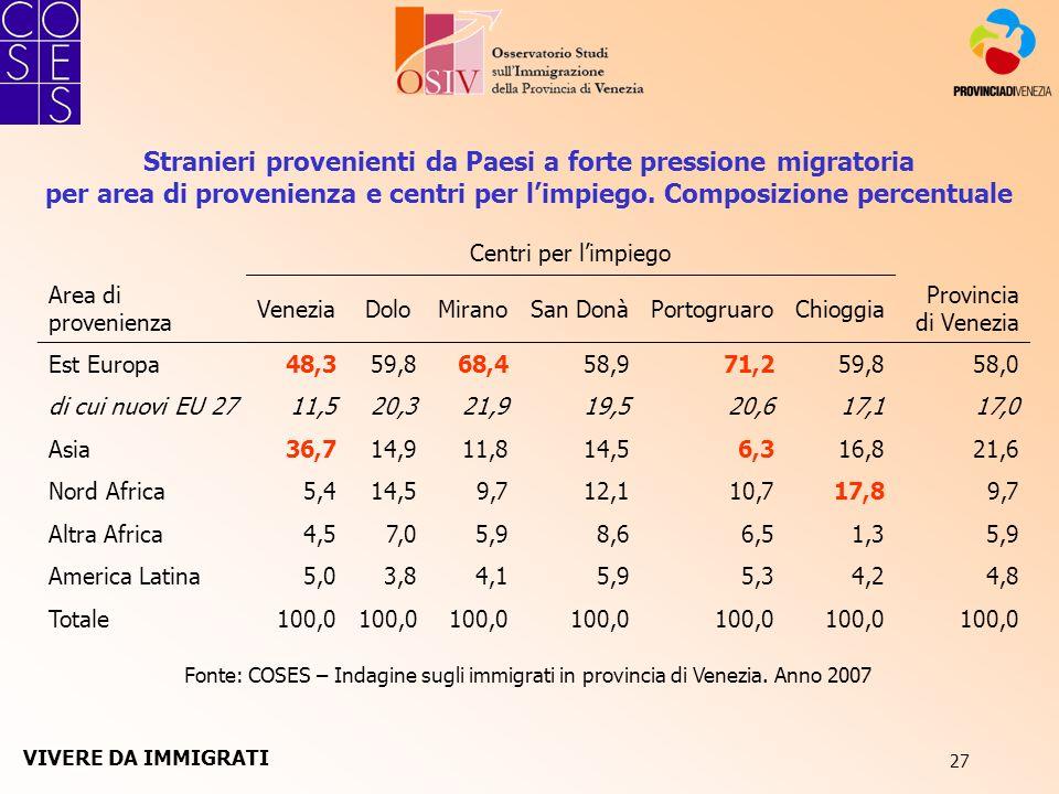 27 Stranieri provenienti da Paesi a forte pressione migratoria per area di provenienza e centri per limpiego. Composizione percentuale Fonte: COSES –
