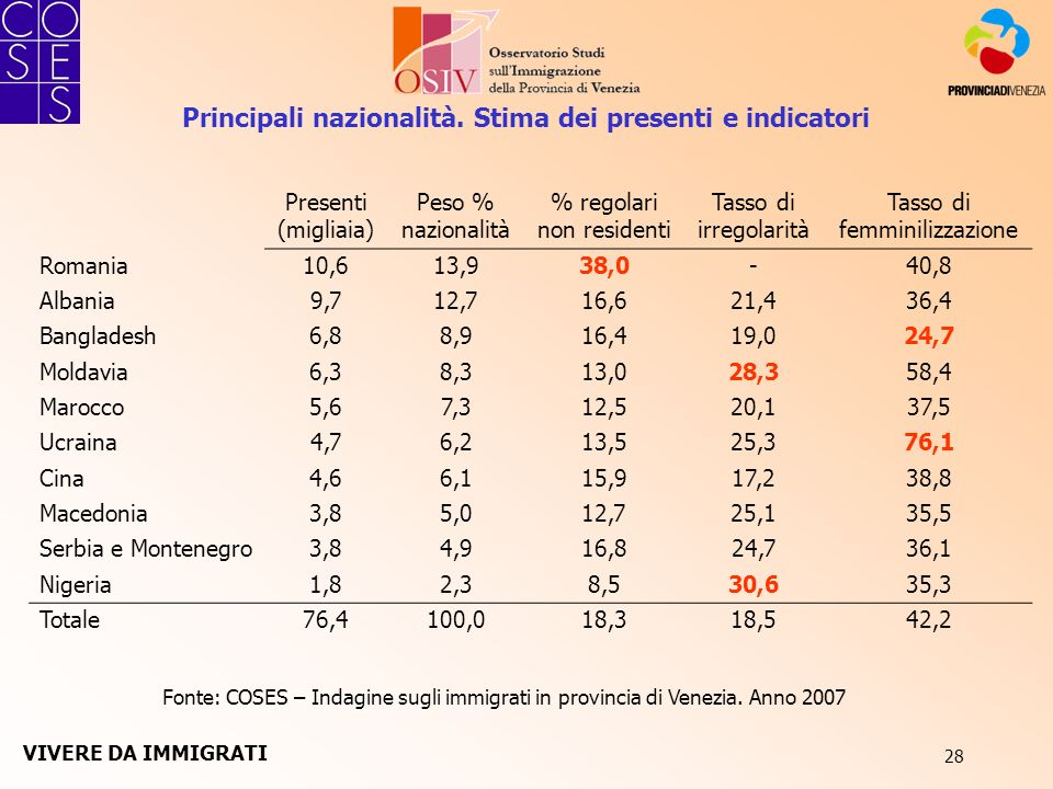 28 Fonte: COSES – Indagine sugli immigrati in provincia di Venezia. Anno 2007 Presenti (migliaia) Peso % nazionalità % regolari non residenti Tasso di