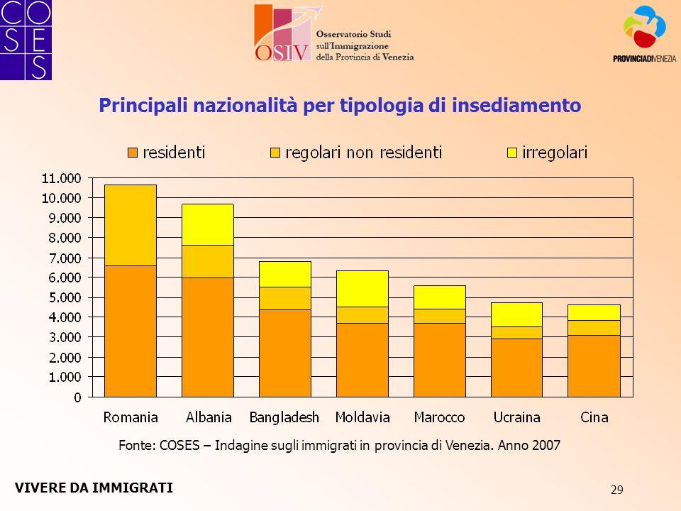 29 Principali nazionalità per tipologia di insediamento Fonte: COSES – Indagine sugli immigrati in provincia di Venezia. Anno 2007 VIVERE DA IMMIGRATI