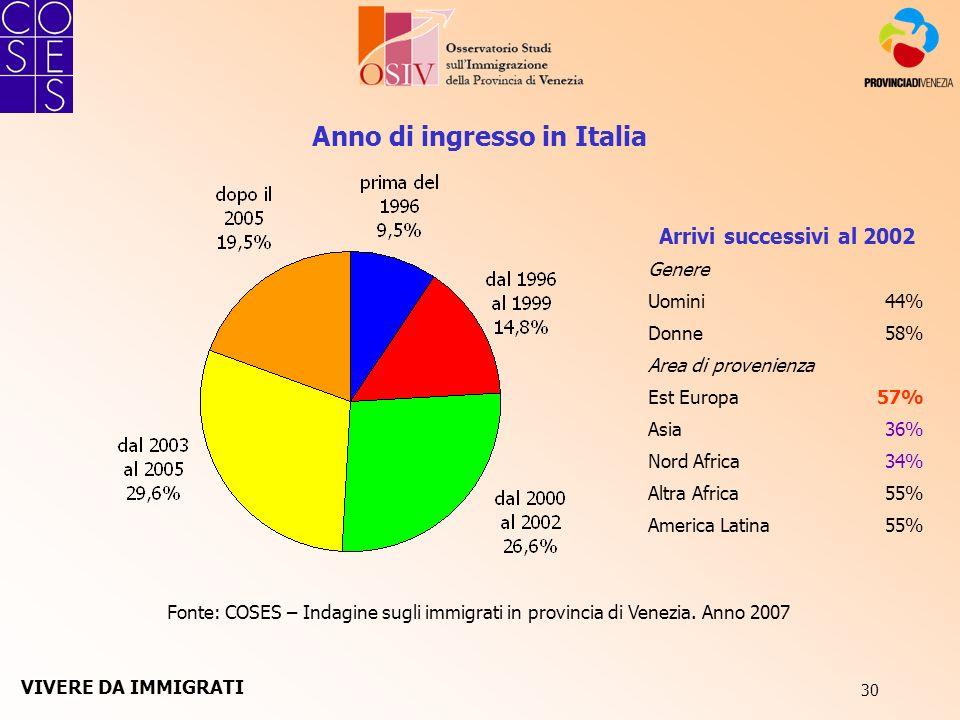 30 Anno di ingresso in Italia Fonte: COSES – Indagine sugli immigrati in provincia di Venezia. Anno 2007 Arrivi successivi al 2002 Genere Uomini44% Do