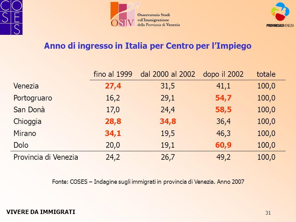 31 Anno di ingresso in Italia per Centro per lImpiego Fonte: COSES – Indagine sugli immigrati in provincia di Venezia. Anno 2007 fino al 1999dal 2000