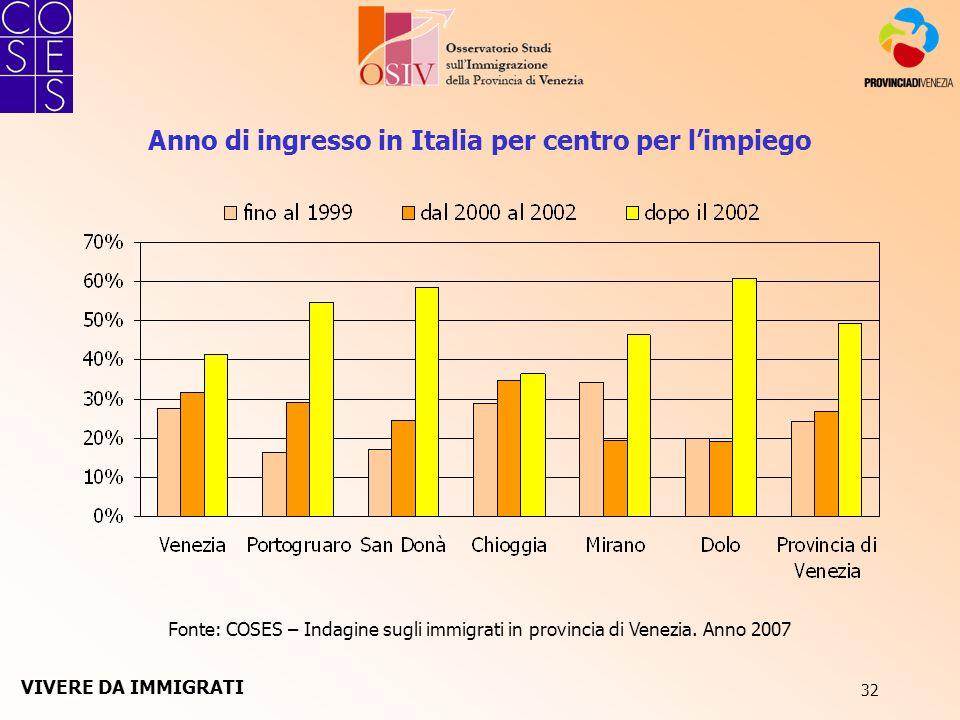 32 Fonte: COSES – Indagine sugli immigrati in provincia di Venezia. Anno 2007 Anno di ingresso in Italia per centro per limpiego VIVERE DA IMMIGRATI