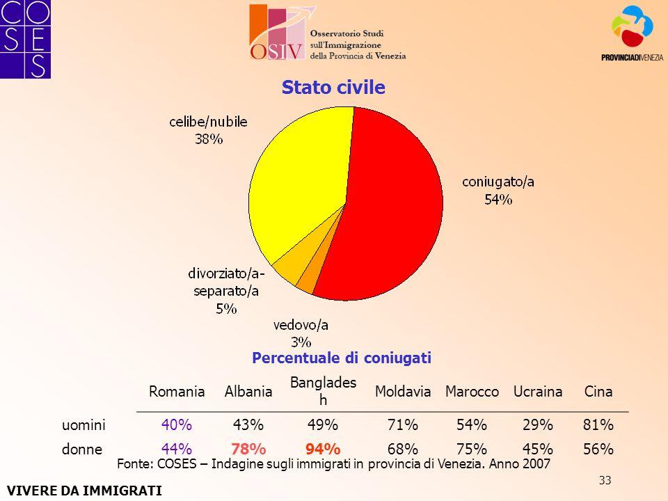 33 Stato civile Fonte: COSES – Indagine sugli immigrati in provincia di Venezia. Anno 2007 Percentuale di coniugati RomaniaAlbania Banglades h Moldavi