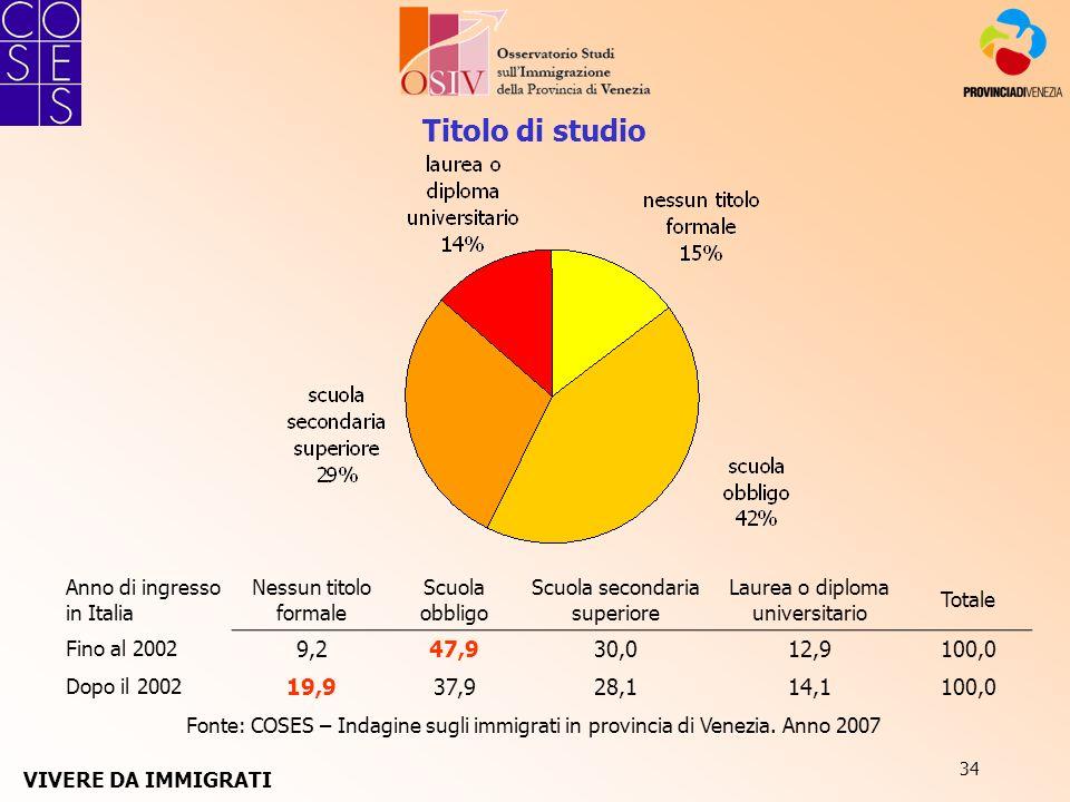 34 Titolo di studio Fonte: COSES – Indagine sugli immigrati in provincia di Venezia. Anno 2007 Anno di ingresso in Italia Nessun titolo formale Scuola