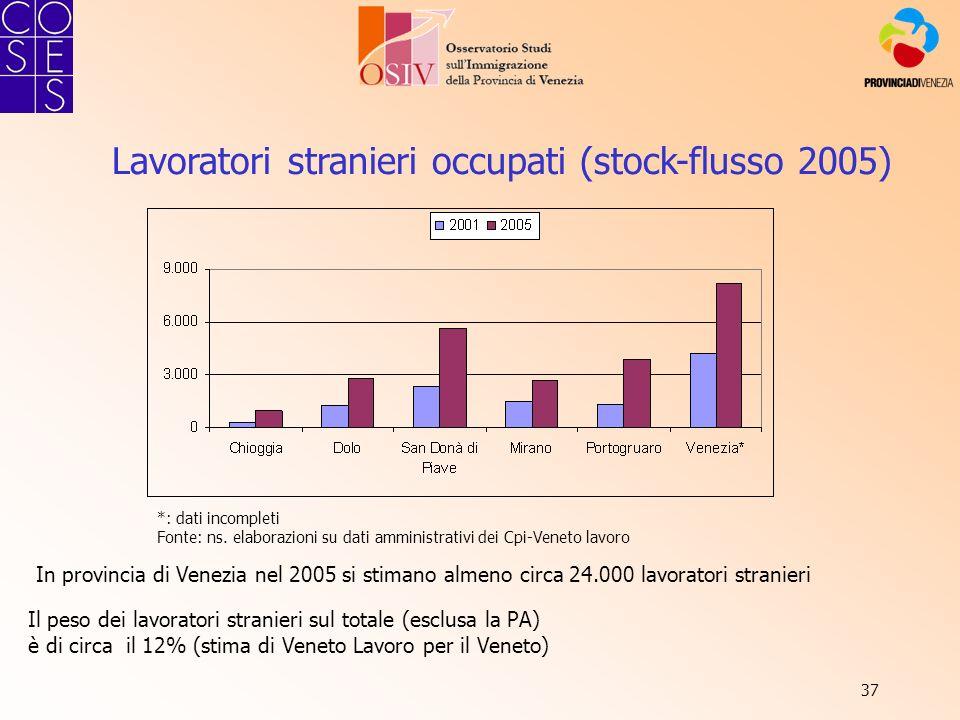 37 Lavoratori stranieri occupati (stock-flusso 2005) *: dati incompleti Fonte: ns. elaborazioni su dati amministrativi dei Cpi-Veneto lavoro Il peso d