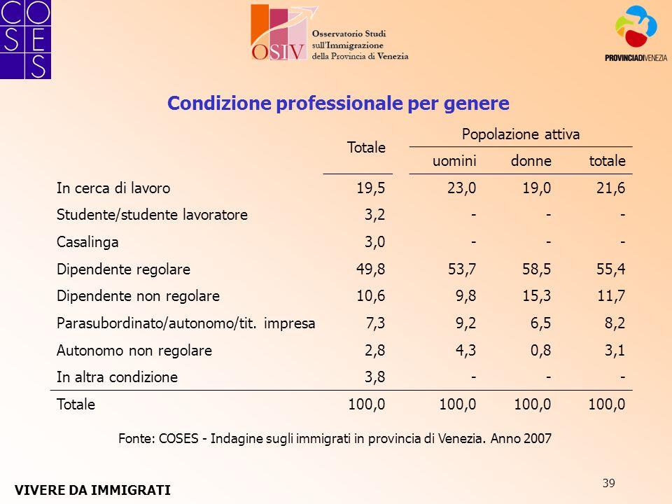 39 Fonte: COSES - Indagine sugli immigrati in provincia di Venezia. Anno 2007 Condizione professionale per genere Totale Popolazione attiva uominidonn