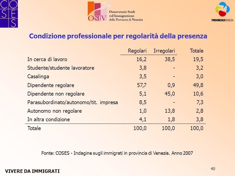 40 Fonte: COSES - Indagine sugli immigrati in provincia di Venezia. Anno 2007 Condizione professionale per regolarità della presenza RegolariIrregolar