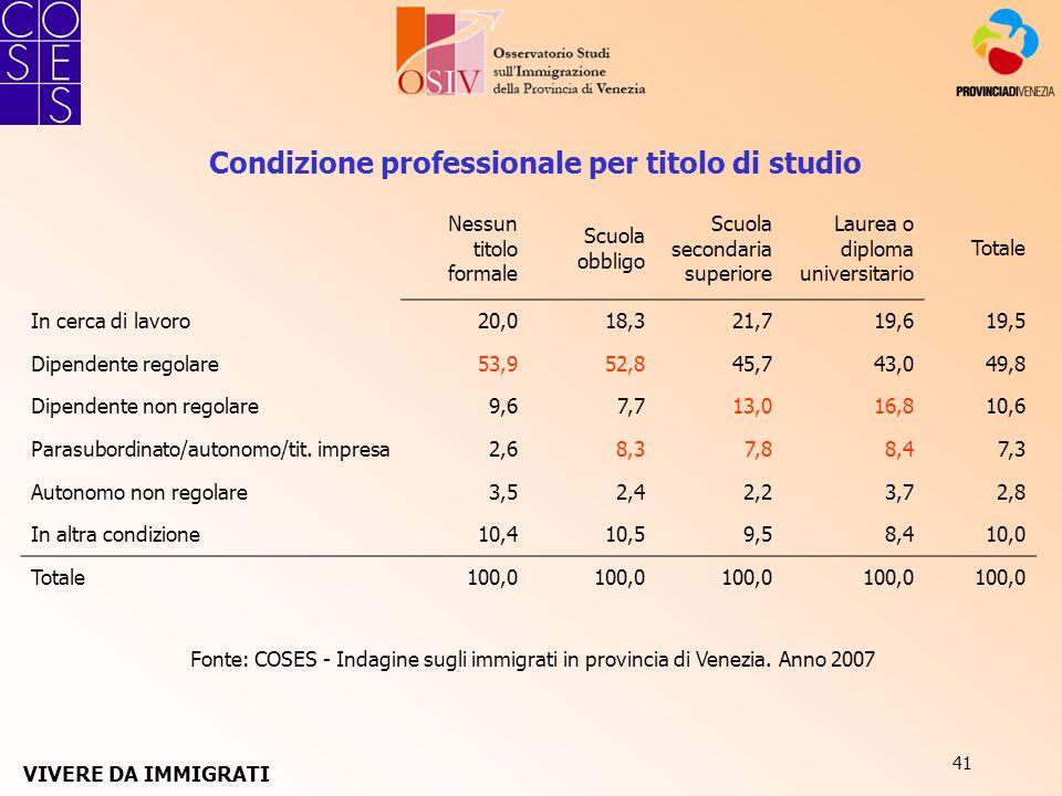41 Fonte: COSES - Indagine sugli immigrati in provincia di Venezia. Anno 2007 Condizione professionale per titolo di studio Nessun titolo formale Scuo