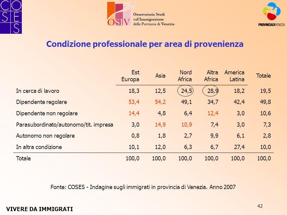42 Fonte: COSES - Indagine sugli immigrati in provincia di Venezia. Anno 2007 Condizione professionale per area di provenienza Est Europa Asia Nord Af