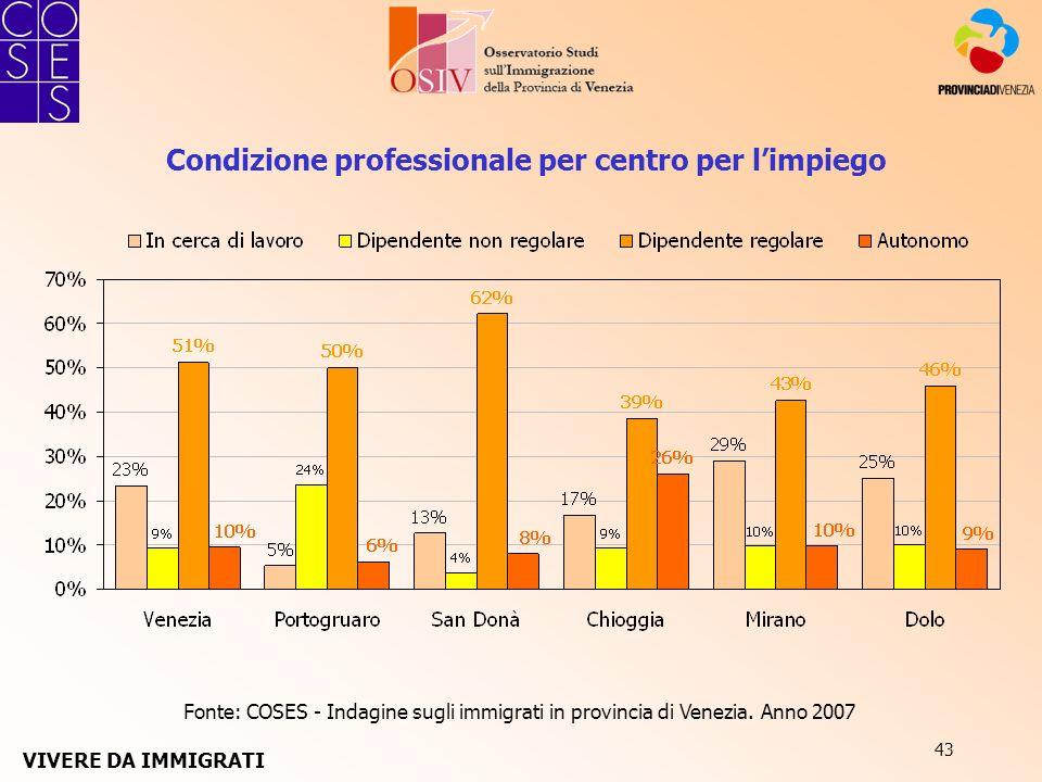 43 Fonte: COSES - Indagine sugli immigrati in provincia di Venezia. Anno 2007 Condizione professionale per centro per limpiego VIVERE DA IMMIGRATI