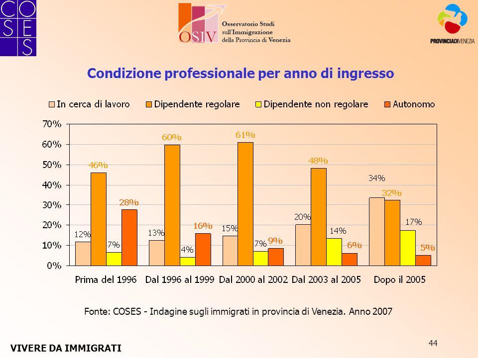 44 Fonte: COSES - Indagine sugli immigrati in provincia di Venezia. Anno 2007 Condizione professionale per anno di ingresso VIVERE DA IMMIGRATI