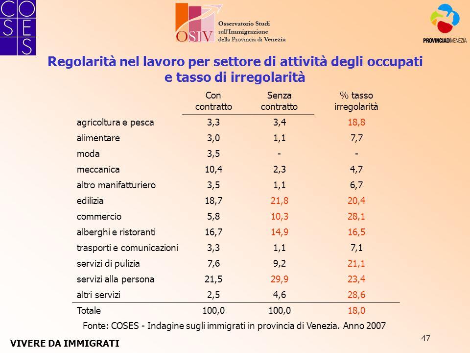 47 Fonte: COSES - Indagine sugli immigrati in provincia di Venezia. Anno 2007 Regolarità nel lavoro per settore di attività degli occupati e tasso di