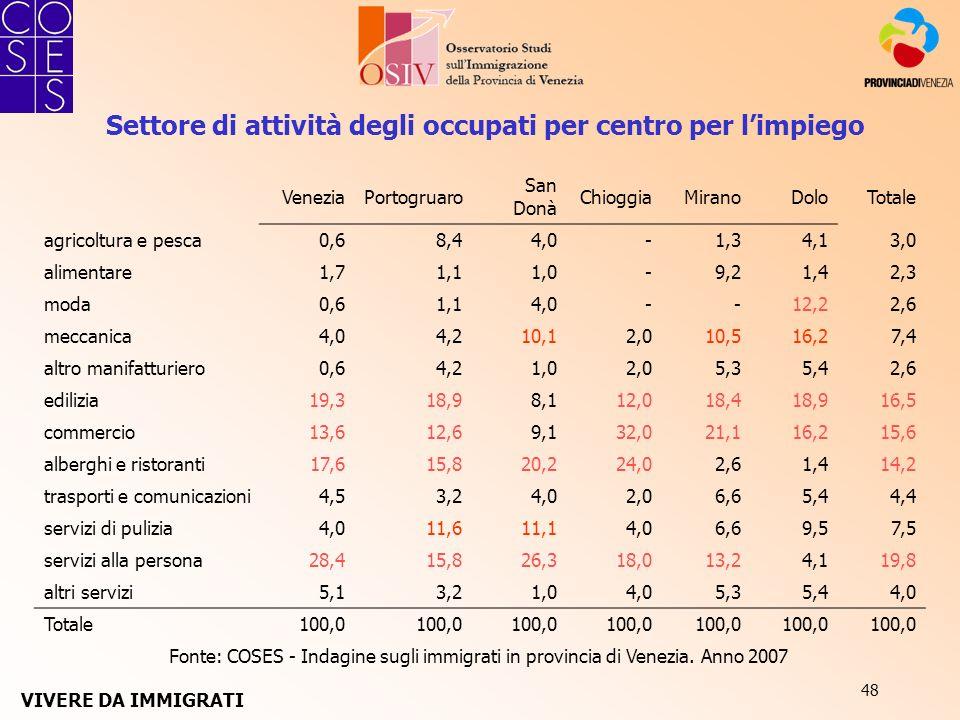 48 Fonte: COSES - Indagine sugli immigrati in provincia di Venezia. Anno 2007 Settore di attività degli occupati per centro per limpiego VeneziaPortog