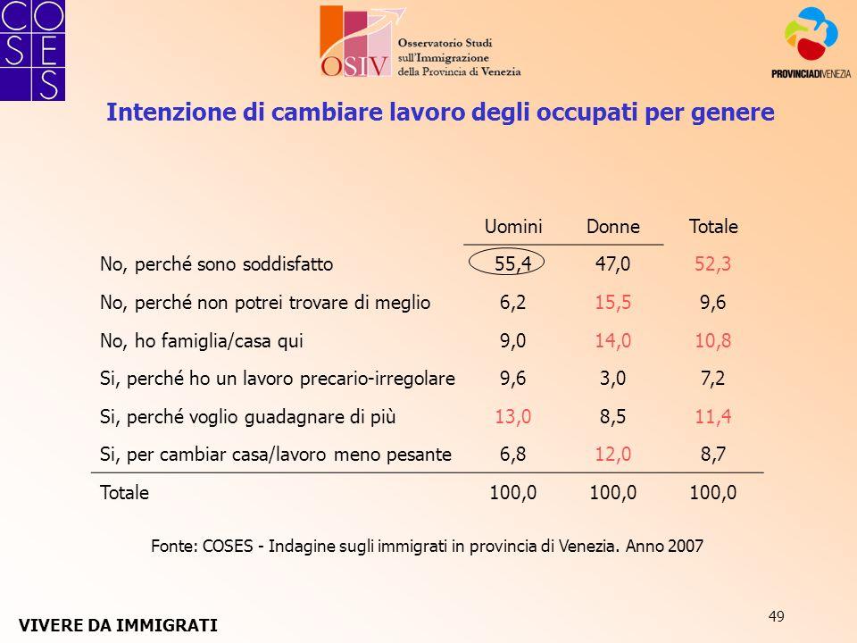 49 Fonte: COSES - Indagine sugli immigrati in provincia di Venezia. Anno 2007 Intenzione di cambiare lavoro degli occupati per genere UominiDonneTotal