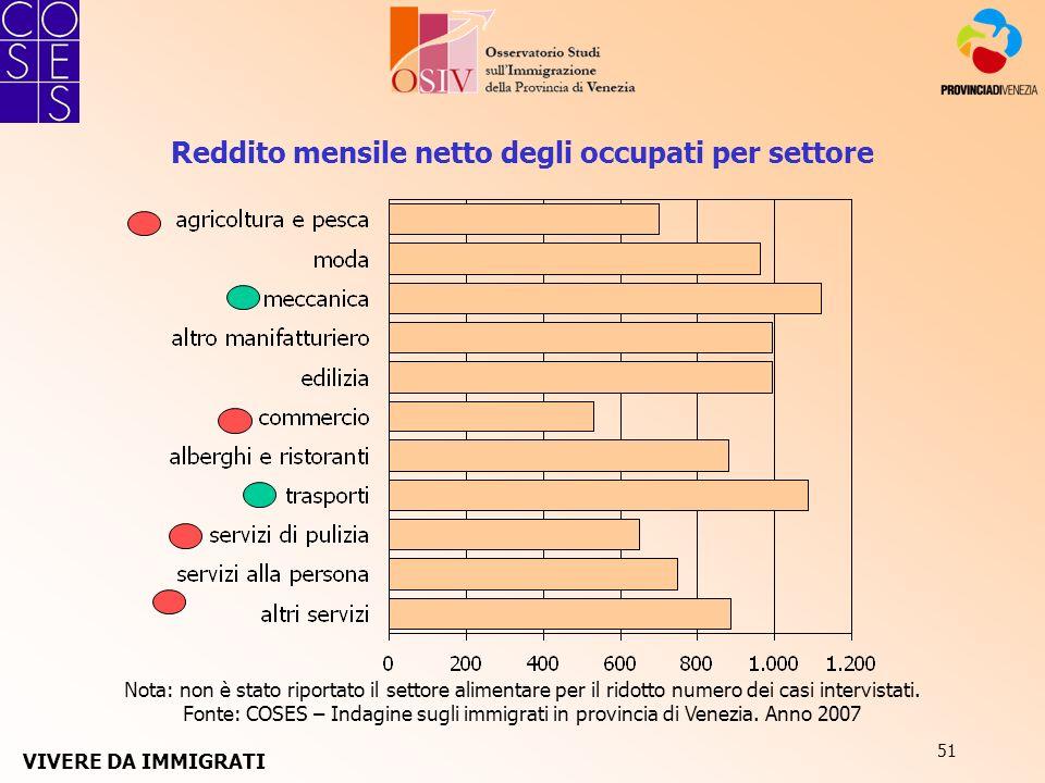 51 Reddito mensile netto degli occupati per settore Nota: non è stato riportato il settore alimentare per il ridotto numero dei casi intervistati. Fon