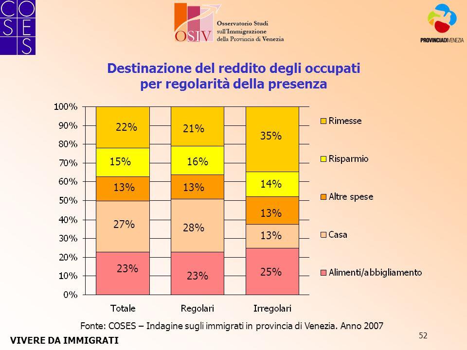 52 Destinazione del reddito degli occupati per regolarità della presenza Fonte: COSES – Indagine sugli immigrati in provincia di Venezia. Anno 2007 VI