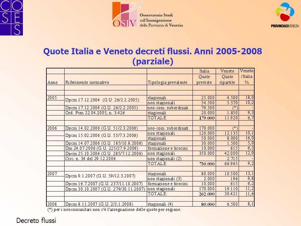 Quote Italia e Veneto decreti flussi. Anni 2005-2008 (parziale) Decreto flussi