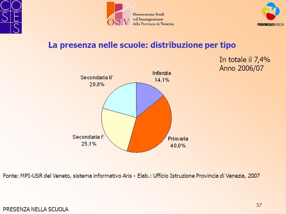 57 La presenza nelle scuole: distribuzione per tipo Fonte: MPI-USR del Veneto, sistema informativo Aris - Elab.: Ufficio Istruzione Provincia di Venez