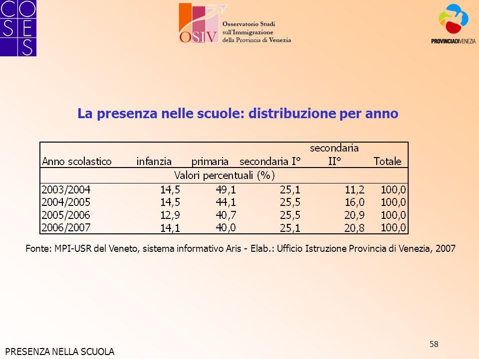 58 La presenza nelle scuole: distribuzione per anno Fonte: MPI-USR del Veneto, sistema informativo Aris - Elab.: Ufficio Istruzione Provincia di Venez