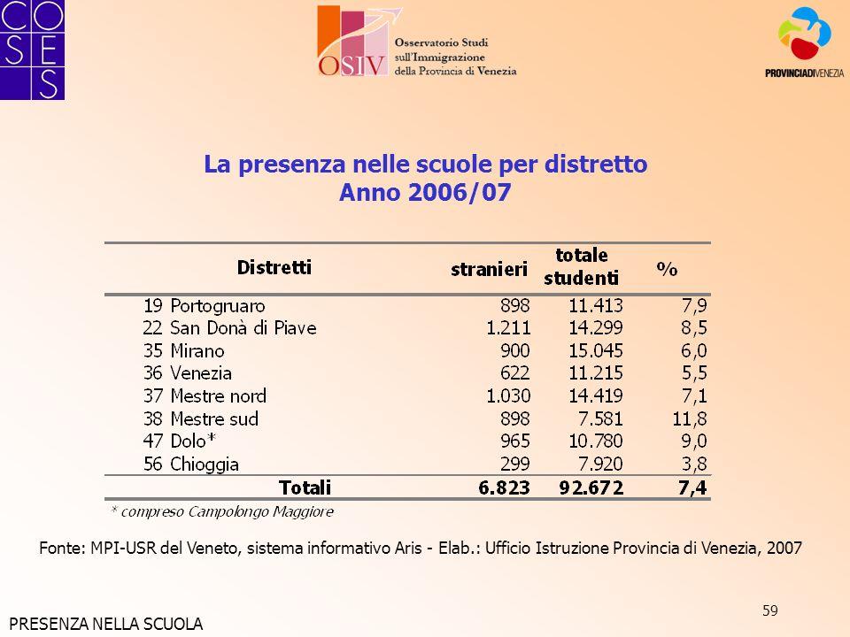59 La presenza nelle scuole per distretto Anno 2006/07 Fonte: MPI-USR del Veneto, sistema informativo Aris - Elab.: Ufficio Istruzione Provincia di Ve