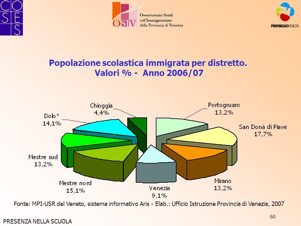 60 Popolazione scolastica immigrata per distretto. Valori % - Anno 2006/07 Fonte: MPI-USR del Veneto, sistema informativo Aris - Elab.: Ufficio Istruz