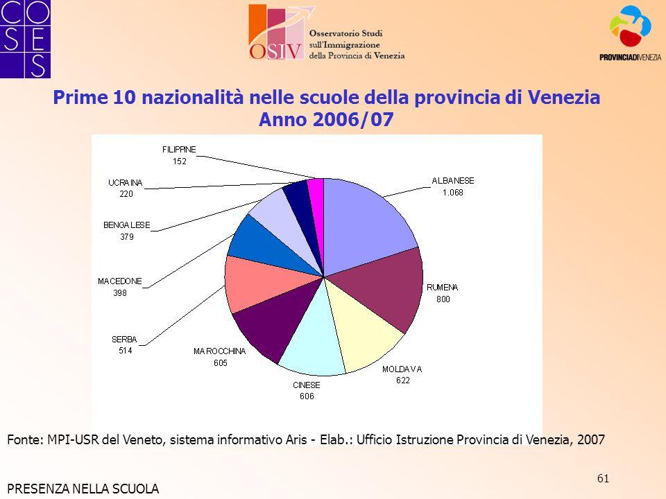 61 Prime 10 nazionalità nelle scuole della provincia di Venezia Anno 2006/07 Fonte: MPI-USR del Veneto, sistema informativo Aris - Elab.: Ufficio Istr