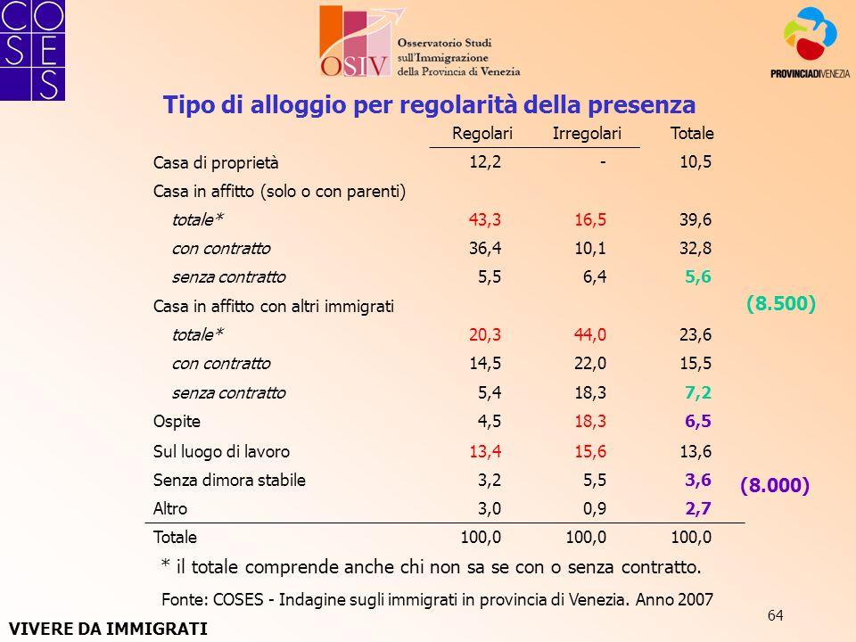 64 Fonte: COSES - Indagine sugli immigrati in provincia di Venezia. Anno 2007 Tipo di alloggio per regolarità della presenza RegolariIrregolariTotale